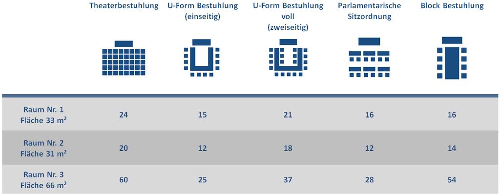 Tabela powierzchnie sale DE 2020-09-14 DE.png
